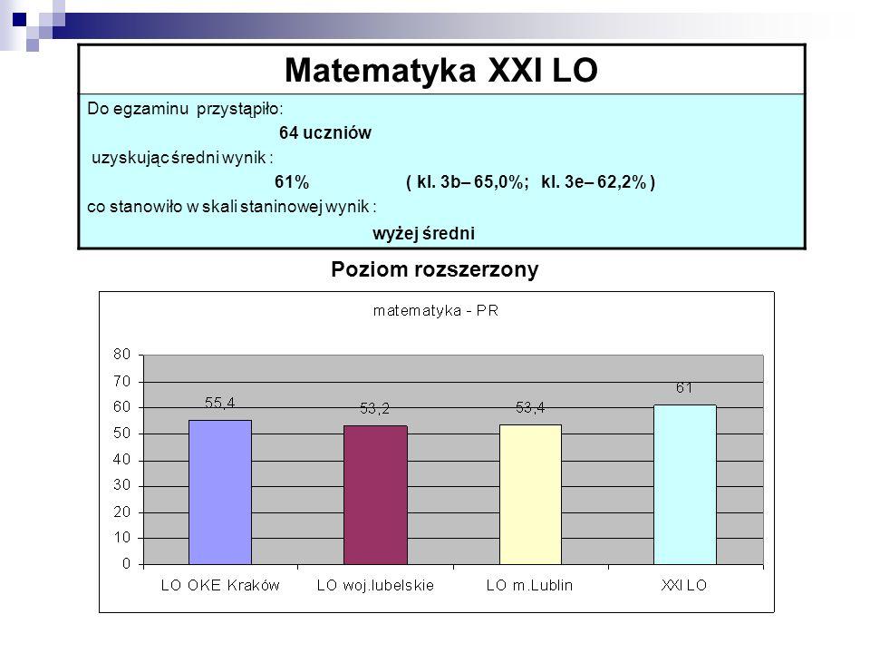 Matematyka XXI LO Do egzaminu przystąpiło: 64 uczniów uzyskując średni wynik : 61% ( kl.