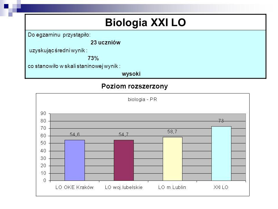 Biologia XXI LO Do egzaminu przystąpiło: 23 uczniów uzyskując średni wynik : 73% co stanowiło w skali staninowej wynik : wysoki Poziom rozszerzony