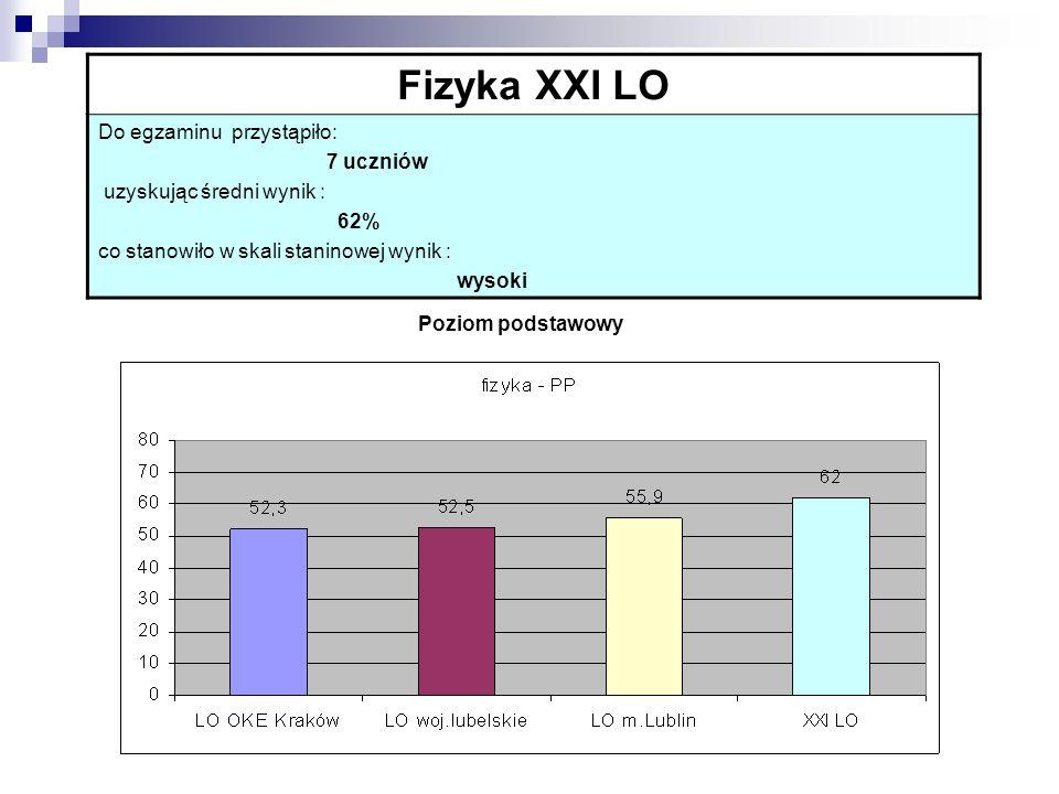 Fizyka XXI LO Do egzaminu przystąpiło: 7 uczniów uzyskując średni wynik : 62% co stanowiło w skali staninowej wynik : wysoki Poziom podstawowy