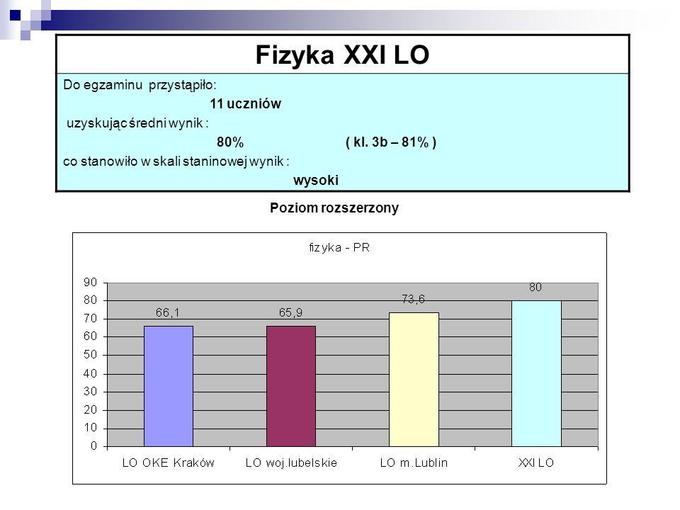 Fizyka XXI LO Do egzaminu przystąpiło: 11 uczniów uzyskując średni wynik : 80% ( kl.