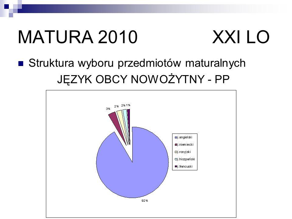 MATURA 2010 XXI LO Struktura wyboru przedmiotów maturalnych JĘZYK OBCY NOWOŻYTNY - PR