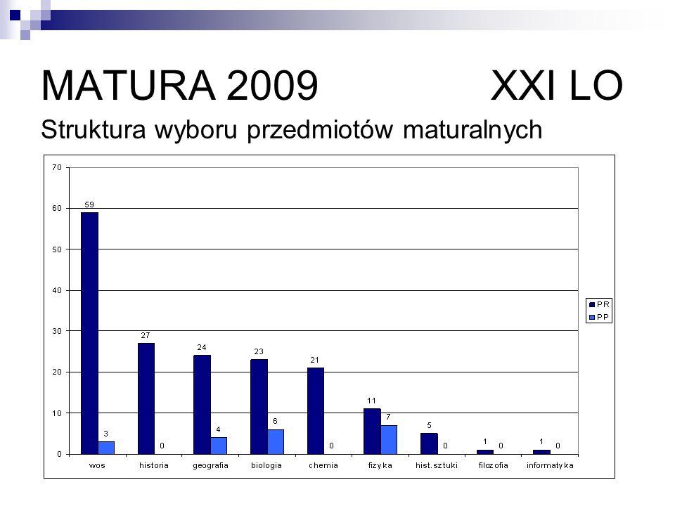MATURA 2009 XXI LO Struktura wyboru przedmiotów maturalnych PRZEDMIOTY DODATKOWE Średnia : -PP – 0, 18 na 1 ucznia; -PR – 2,23 na 1 ucznia