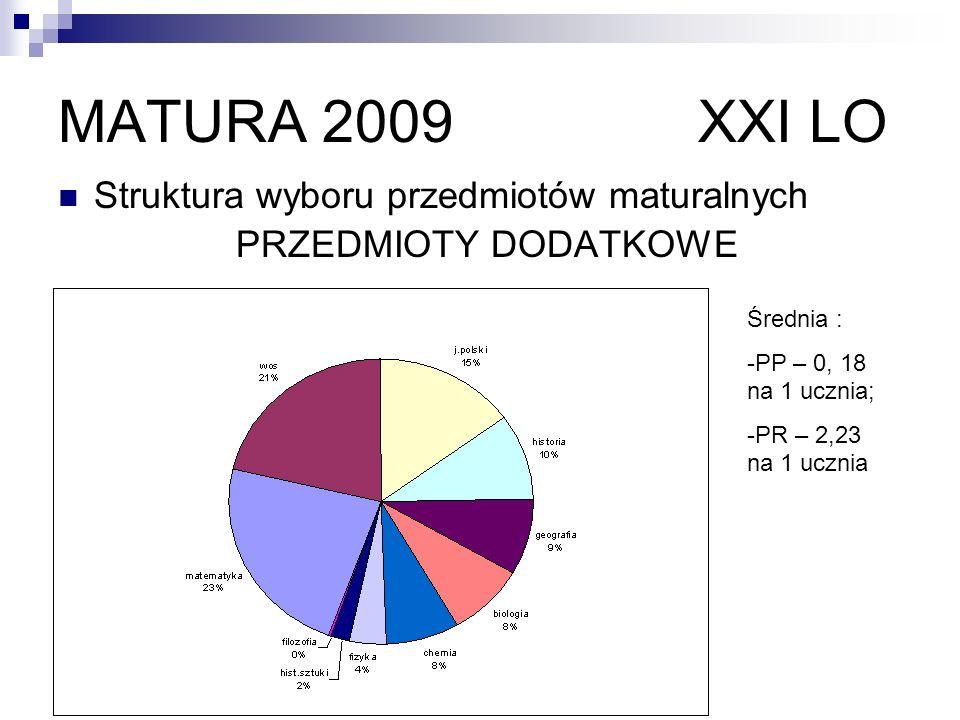 MATURA 2010 Do egzaminu maturalnego przystąpiło w roku szkolnym 2009/ 2010 w XXI LO 183 uczniów.