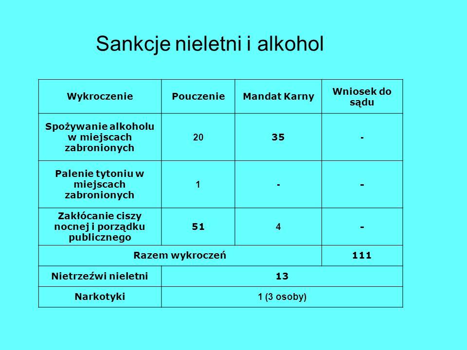 Sankcje nieletni i alkohol WykroczeniePouczenieMandat Karny Wniosek do sądu Spożywanie alkoholu w miejscach zabronionych 20 35 - Palenie tytoniu w miejscach zabronionych 1- - Zakłócanie ciszy nocnej i porządku publicznego 51 4 - Razem wykroczeń111 Nietrzeźwi nieletni13 Narkotyki 1 (3 osoby)