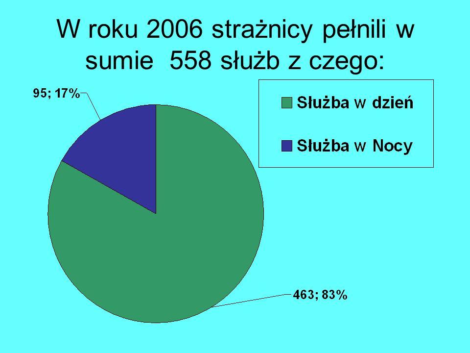 W roku 2006 strażnicy pełnili w sumie 558 służb z czego:
