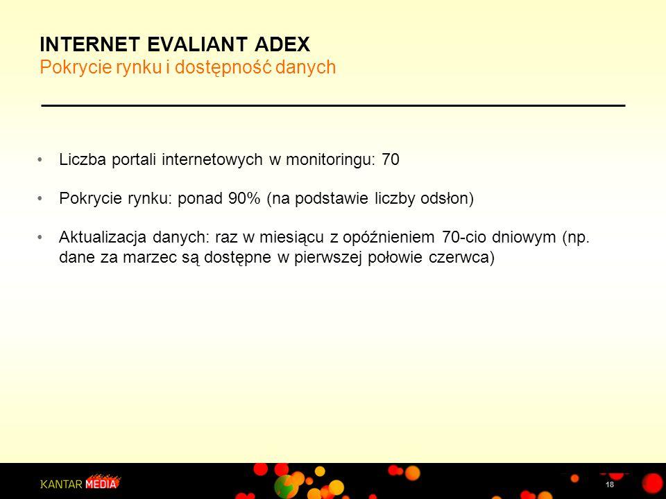 18 INTERNET EVALIANT ADEX Pokrycie rynku i dostępność danych Liczba portali internetowych w monitoringu: 70 Pokrycie rynku: ponad 90% (na podstawie li