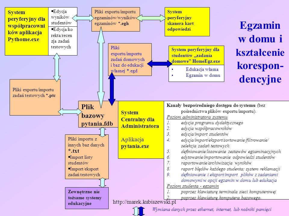 http://marek.kubiszewski.pl System Centralny dla Administratora Aplikacja pytania.exe Plik bazowy pytania.fdb Pliki exportu/importu zadań testowych *.