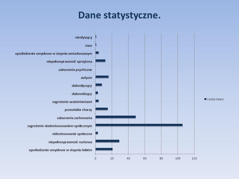 Dane statystyczne.