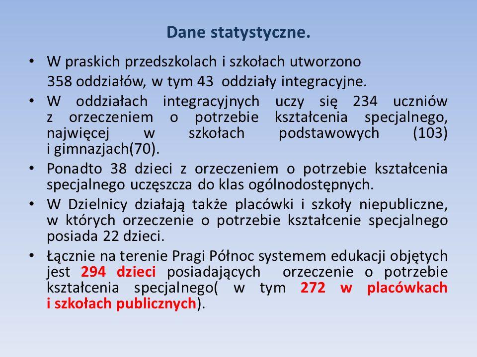 Dane statystyczne. W praskich przedszkolach i szkołach utworzono 358 oddziałów, w tym 43 oddziały integracyjne. W oddziałach integracyjnych uczy się 2