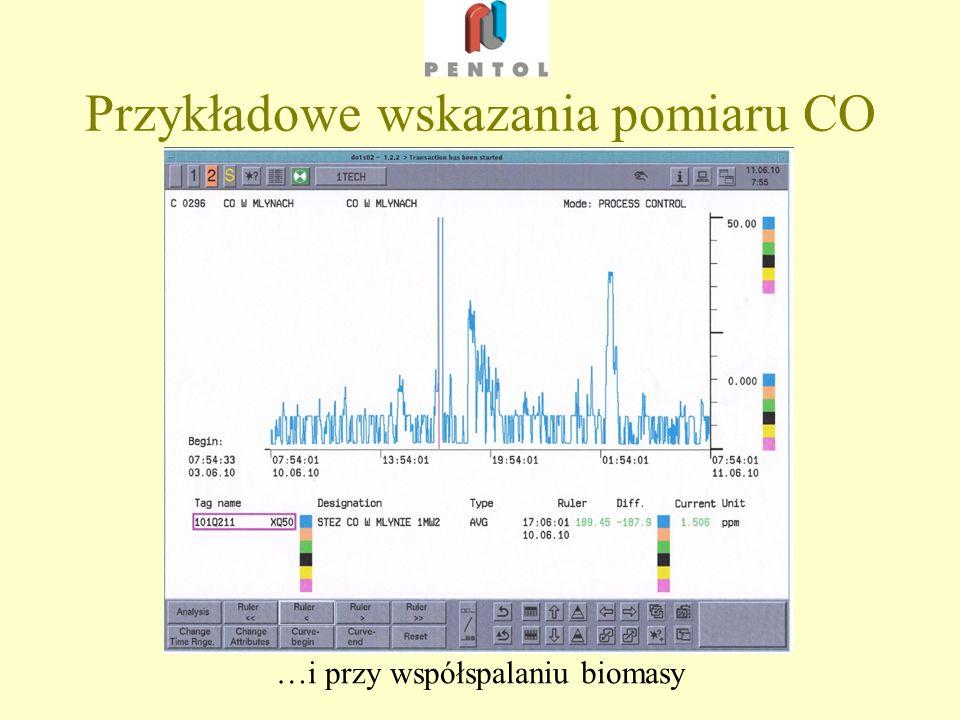 Przykładowe wskazania pomiaru CO …i przy współspalaniu biomasy