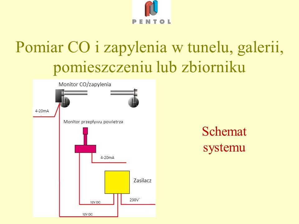 Pomiar CO i zapylenia w tunelu, galerii, pomieszczeniu lub zbiorniku Schemat systemu Monitor CO/zapylenia Monitor przepływu powietrza Zasilacz 4-20mA 230V`