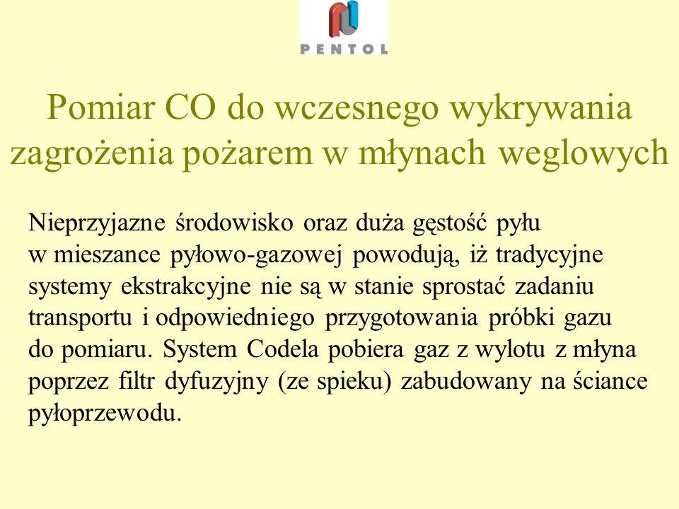Przykładowe wskazania pomiaru CO przy spalaniu węgla…