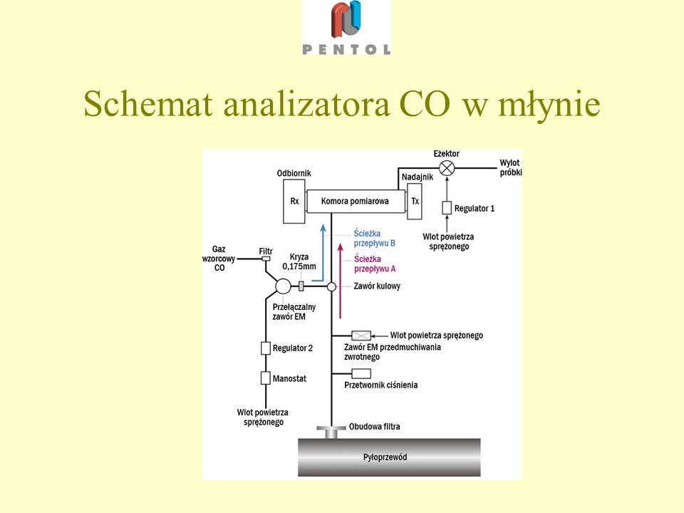 Schemat analizatora CO w młynie