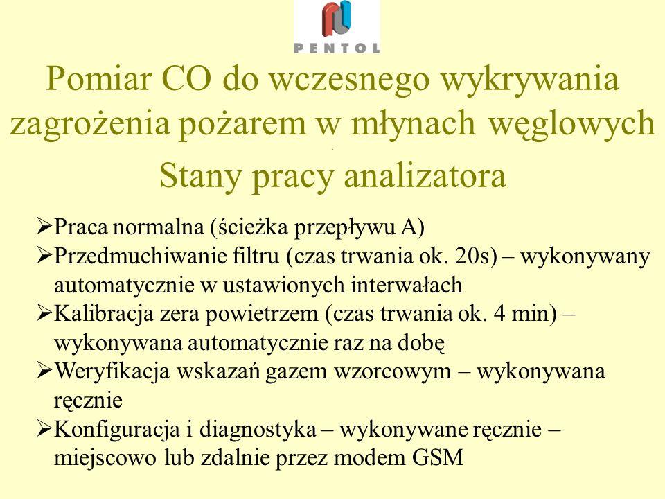 Pomiar CO w młynach węglowych - główne komponenty