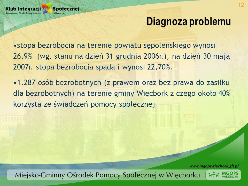 Diagnoza problemu 12 stopa bezrobocia na terenie powiatu sępoleńskiego wynosi 26,9% (wg. stanu na dzień 31 grudnia 2006r.), na dzień 30 maja 2007r. st