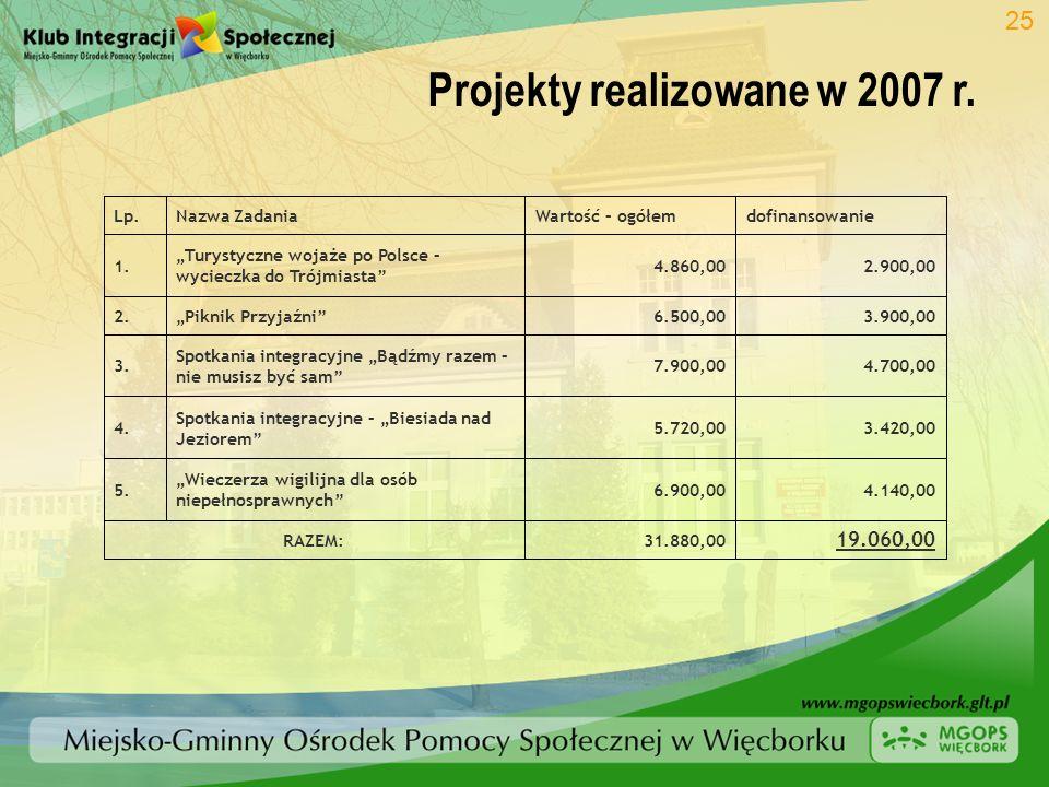 Projekty realizowane w 2007 r. 25 19.060,00 31.880,00RAZEM: 4.140,006.900,00 Wieczerza wigilijna dla osób niepełnosprawnych 5. 3.420,005.720,00 Spotka