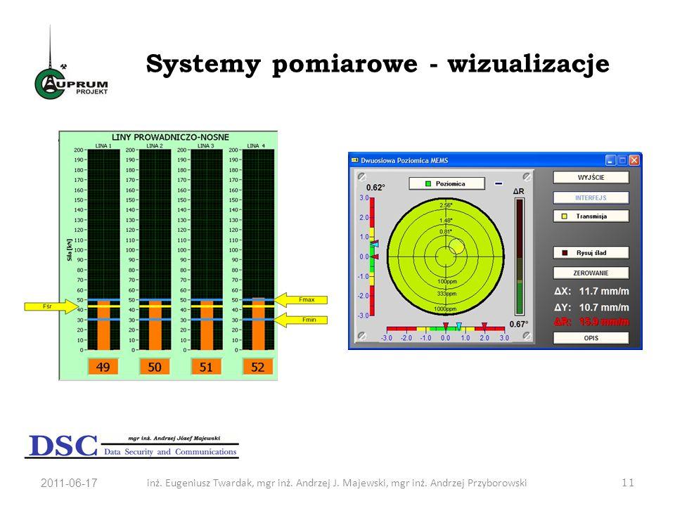 2011-06-17inż. Eugeniusz Twardak, mgr inż. Andrzej J. Majewski, mgr inż. Andrzej Przyborowski11 Systemy pomiarowe - wizualizacje