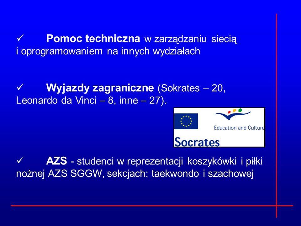 Pomoc techniczna w zarządzaniu siecią i oprogramowaniem na innych wydziałach Wyjazdy zagraniczne (Sokrates – 20, Leonardo da Vinci – 8, inne – 27). AZ