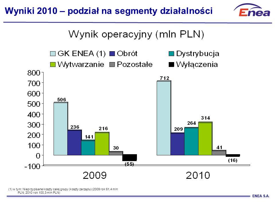 ENEA S.A. Wyniki 2010 – podział na segmenty działalności (1) w tym: Nieprzypisane koszty całej grupy (koszty zarządu) (2009 rok 61,4 mln PLN; 2010 rok