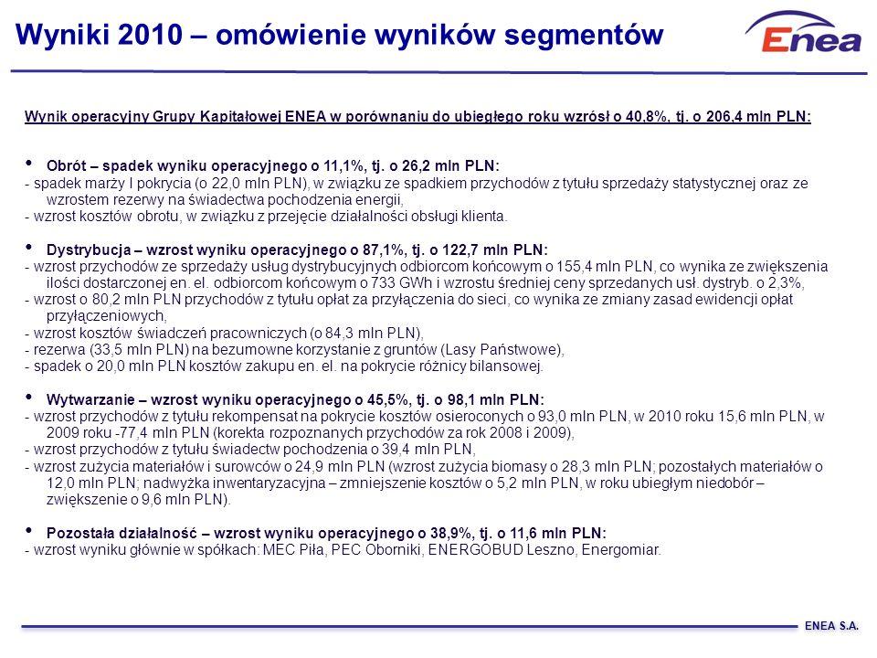 ENEA S.A. Wyniki 2010 – omówienie wyników segmentów Wynik operacyjny Grupy Kapitałowej ENEA w porównaniu do ubiegłego roku wzrósł o 40,8%, tj. o 206,4