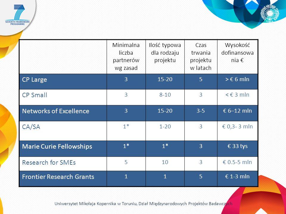 Minimalna liczba partnerów wg zasad Ilość typowa dla rodzaju projektu Czas trwania projektu w latach Wysokość dofinansowa nia CP Large 315-205> 6 mln