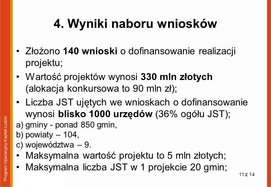 4. Wyniki naboru wniosków Złożono 140 wnioski o dofinansowanie realizacji projektu; Wartość projektów wynosi 330 mln złotych (alokacja konkursowa to 9
