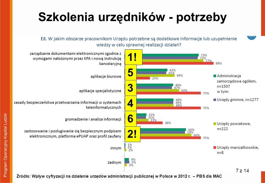 Szkolenia urzędników - potrzeby Źródło: Wpływ cyfryzacji na działanie urzędów administracji publicznej w Polsce w 2012 r. – PBS dla MAC 1! 5 4 3 2! 6