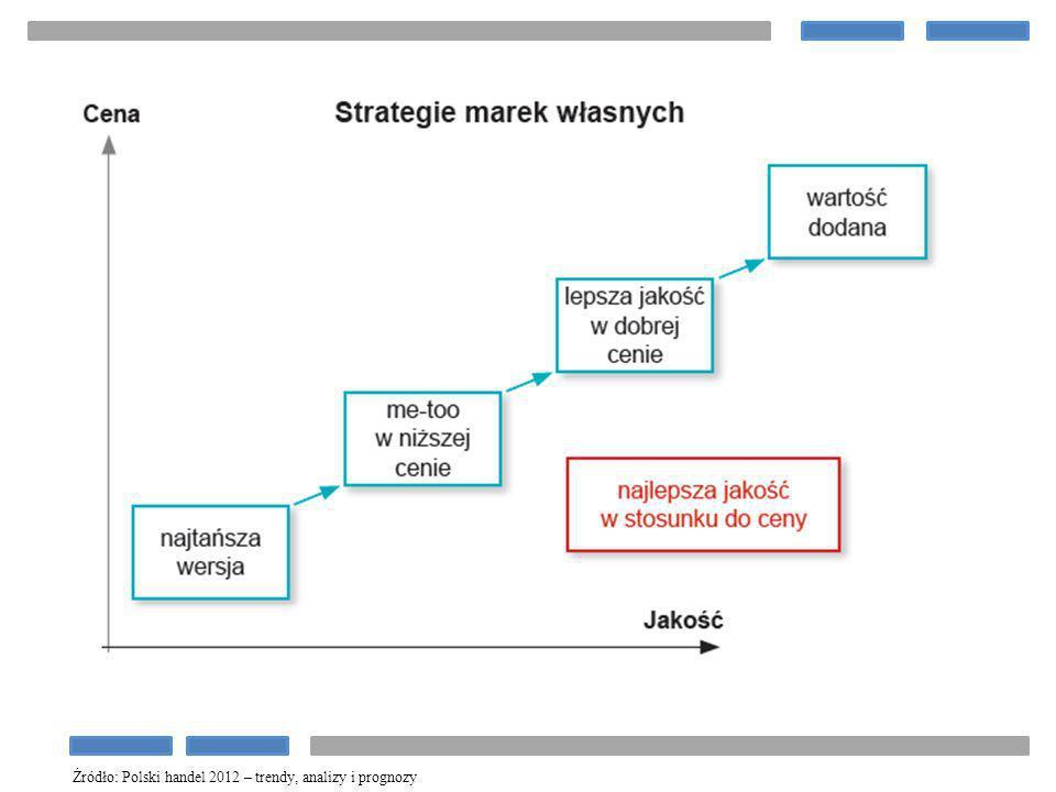 Źródło: Polski handel 2012 – trendy, analizy i prognozy