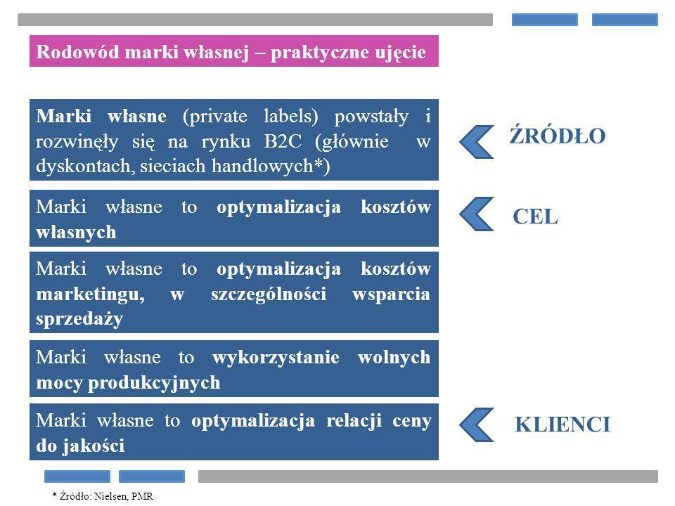 Rodowód marki własnej – praktyczne ujęcie Marki własne (private labels) powstały i rozwinęły się na rynku B2C (głównie w dyskontach, sieciach handlowy