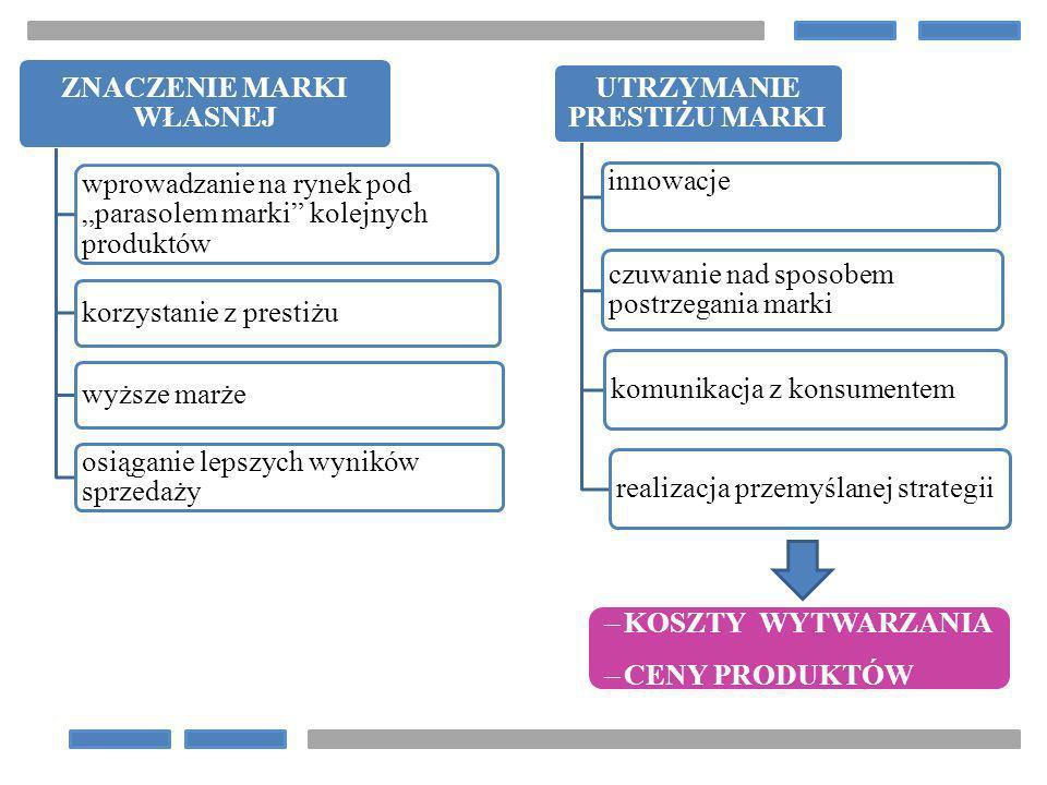 ZNACZENIE MARKI WŁASNEJ wprowadzanie na rynek pod parasolem marki kolejnych produktów korzystanie z prestiżuwyższe marże osiąganie lepszych wyników sp