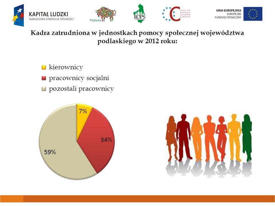 Kadra zatrudniona w jednostkach pomocy społecznej województwa podlaskiego w 2012 roku: