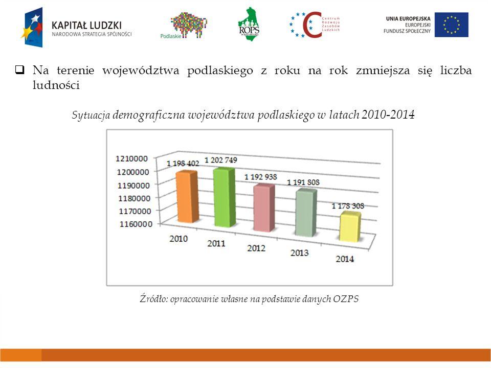 Na terenie województwa podlaskiego z roku na rok zmniejsza się liczba ludności Sytuacja demograficzna województwa podlaskiego w latach 2010-2014 Źródł