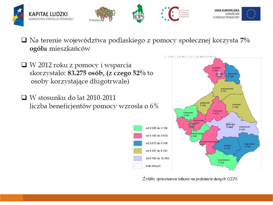 Na terenie województwa podlaskiego z pomocy społecznej korzysta 7% ogółu mieszkańców W 2012 roku z pomocy i wsparcia skorzystało: 83.275 osób, (z czeg