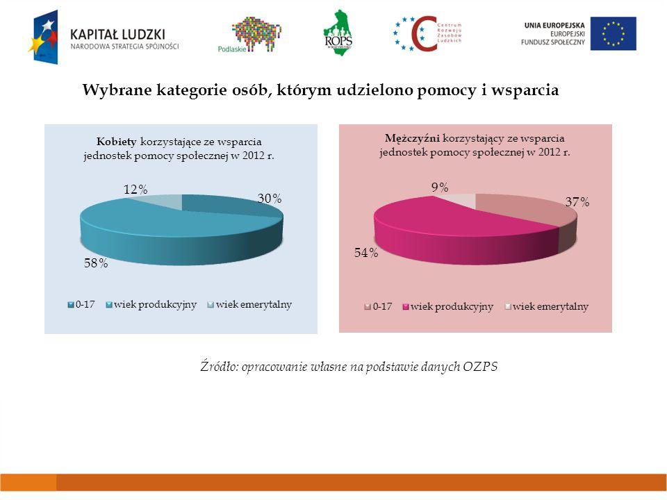 Najczęstsze powody korzystania z pomocy społecznej w województwie podlaskim w roku 2012 Źródło: opracowanie własne na podstawie danych OZPS