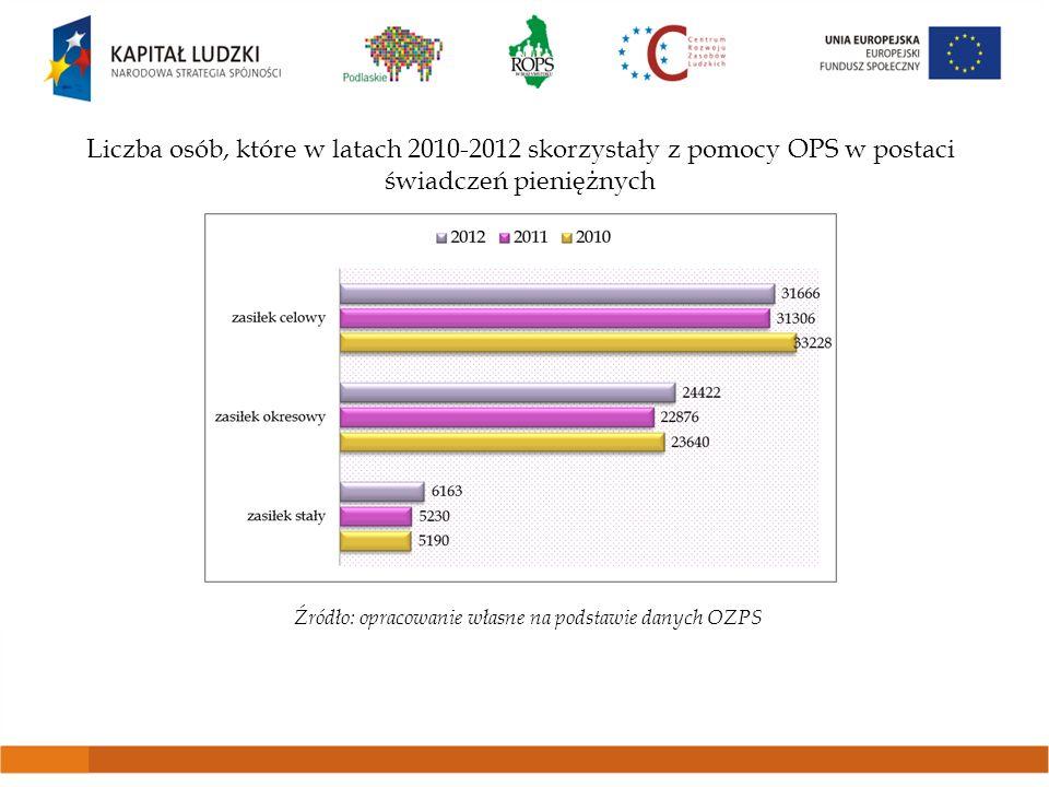 Liczba osób, które w latach 2010-2012 skorzystały z pomocy OPS w postaci świadczeń pieniężnych Źródło: opracowanie własne na podstawie danych OZPS