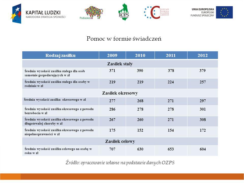 Pomoc w formie świadczeń Źródło: opracowanie własne na podstawie danych OZPS Rodzaj zasiłku2009201020112012 Zasiłek stały Średnia wysokość zasiłku sta