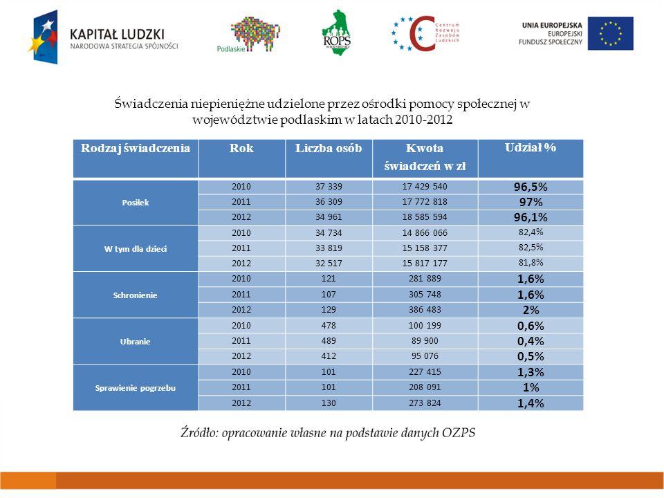 Liczba rodzin korzystających z usług pomocy społecznej w gminach i powiatach województwa podlaskiego w roku 2012