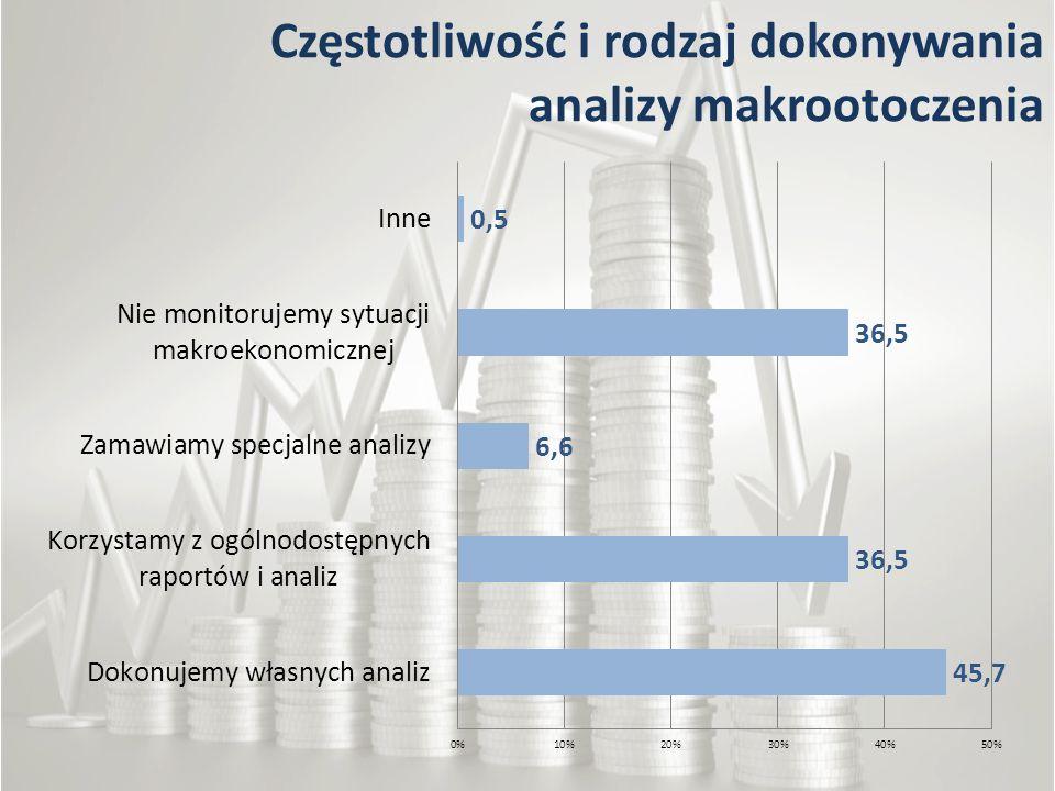 Częstotliwość i rodzaj dokonywania analizy makrootoczenia