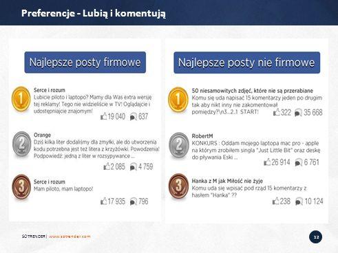 12 Preferencje - Lubią i komentują SOTRENDER| www.sotrender.com