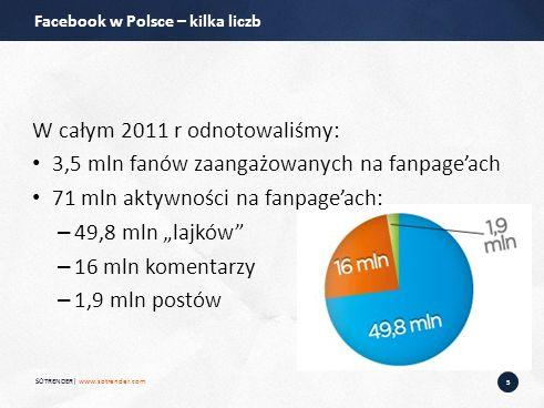 5 W całym 2011 r odnotowaliśmy: 3,5 mln fanów zaangażowanych na fanpageach 71 mln aktywności na fanpageach: – 49,8 mln lajków – 16 mln komentarzy – 1,9 mln postów SOTRENDER| www.sotrender.com Facebook w Polsce – kilka liczb