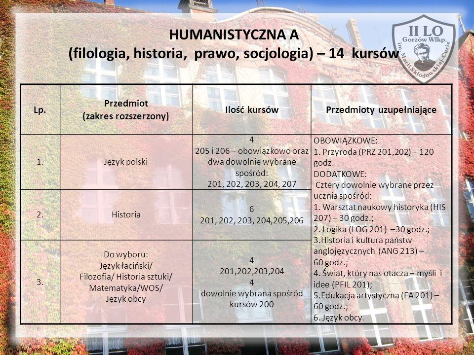 HUMANISTYCZNA A (filologia, historia, prawo, socjologia) – 14 kursów Lp. Przedmiot (zakres rozszerzony) Ilość kursówPrzedmioty uzupełniające 1.Język p