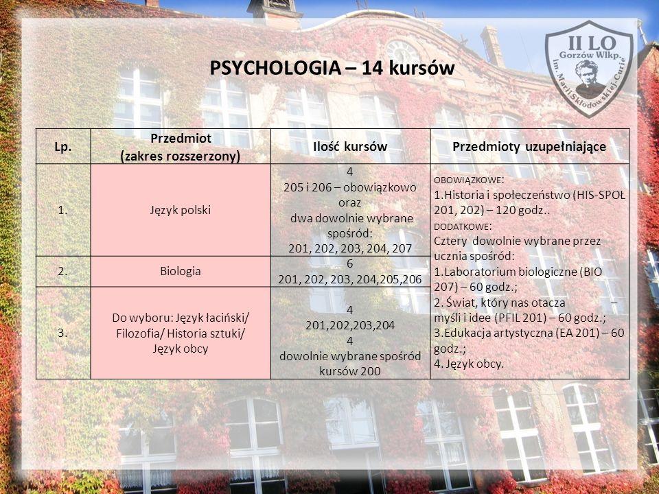 PSYCHOLOGIA – 14 kursów Lp. Przedmiot (zakres rozszerzony) Ilość kursówPrzedmioty uzupełniające 1.Język polski 4 205 i 206 – obowiązkowo oraz dwa dowo