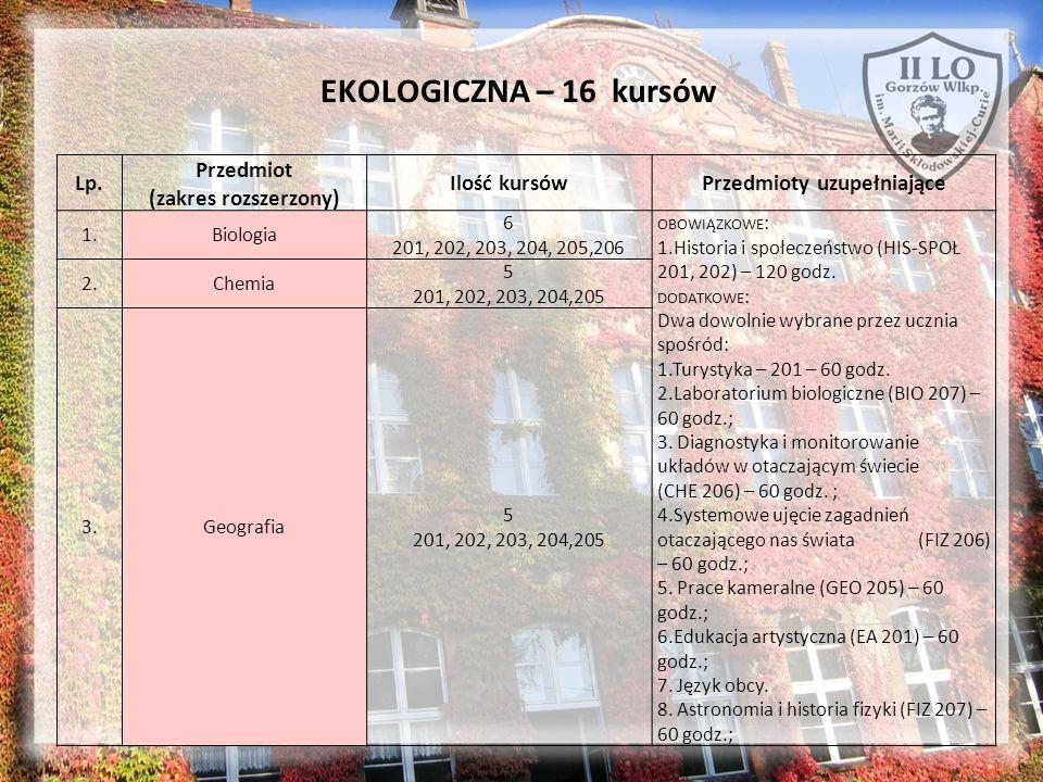 EKOLOGICZNA – 16 kursów Lp. Przedmiot (zakres rozszerzony) Ilość kursówPrzedmioty uzupełniające 1.Biologia 6 201, 202, 203, 204, 205,206 OBOWIĄZKOWE :