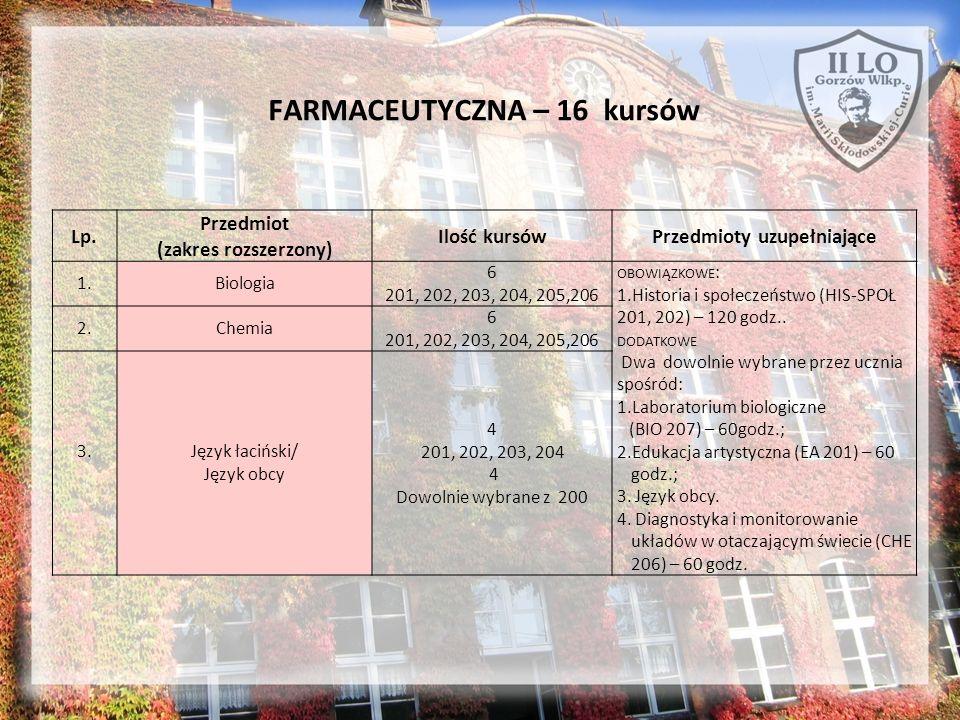 FARMACEUTYCZNA – 16 kursów Lp. Przedmiot (zakres rozszerzony) Ilość kursówPrzedmioty uzupełniające 1.Biologia 6 201, 202, 203, 204, 205,206 OBOWIĄZKOW