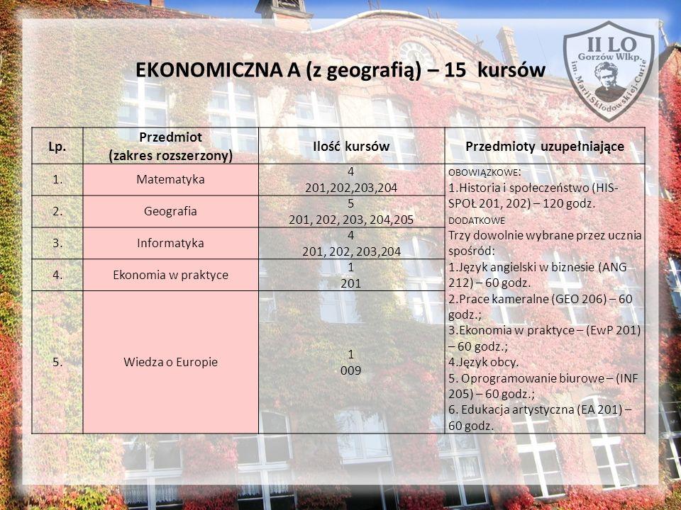 EKONOMICZNA A (z geografią) – 15 kursów Lp. Przedmiot (zakres rozszerzony) Ilość kursówPrzedmioty uzupełniające 1.Matematyka 4 201,202,203,204 OBOWIĄZ