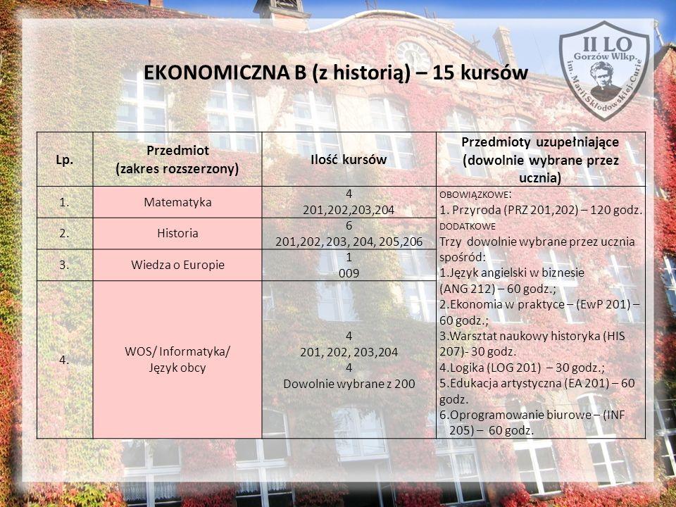 EKONOMICZNA B (z historią) – 15 kursów Lp. Przedmiot (zakres rozszerzony) Ilość kursów Przedmioty uzupełniające (dowolnie wybrane przez ucznia) 1.Mate