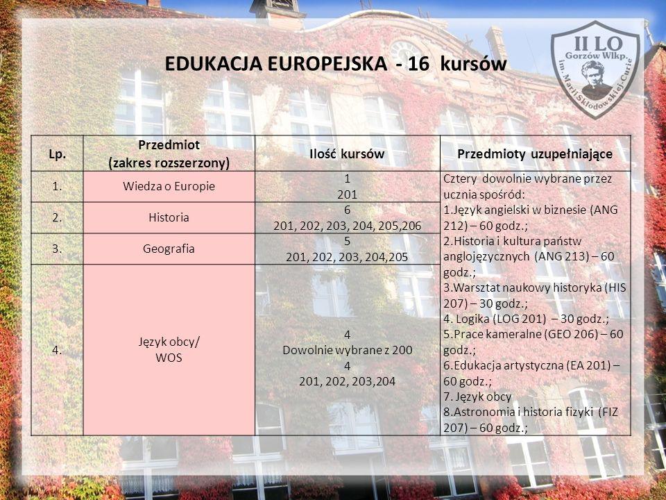 EDUKACJA EUROPEJSKA - 16 kursów Lp. Przedmiot (zakres rozszerzony) Ilość kursówPrzedmioty uzupełniające 1.Wiedza o Europie 1 201 Cztery dowolnie wybra