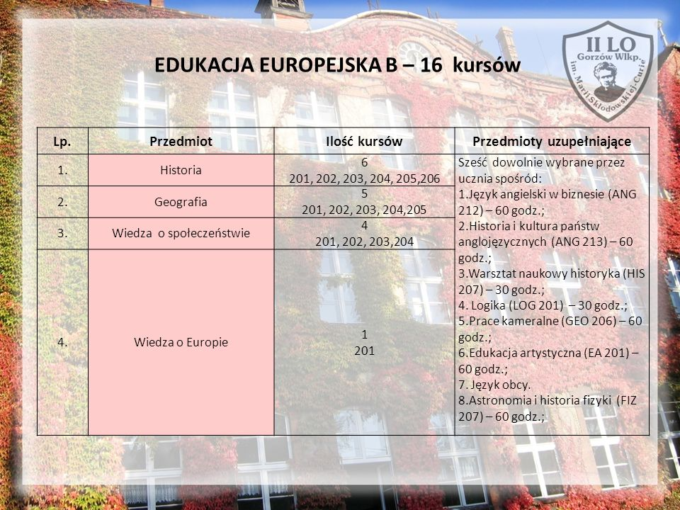 EDUKACJA EUROPEJSKA B – 16 kursów Lp.PrzedmiotIlość kursówPrzedmioty uzupełniające 1.Historia 6 201, 202, 203, 204, 205,206 Sześć dowolnie wybrane prz