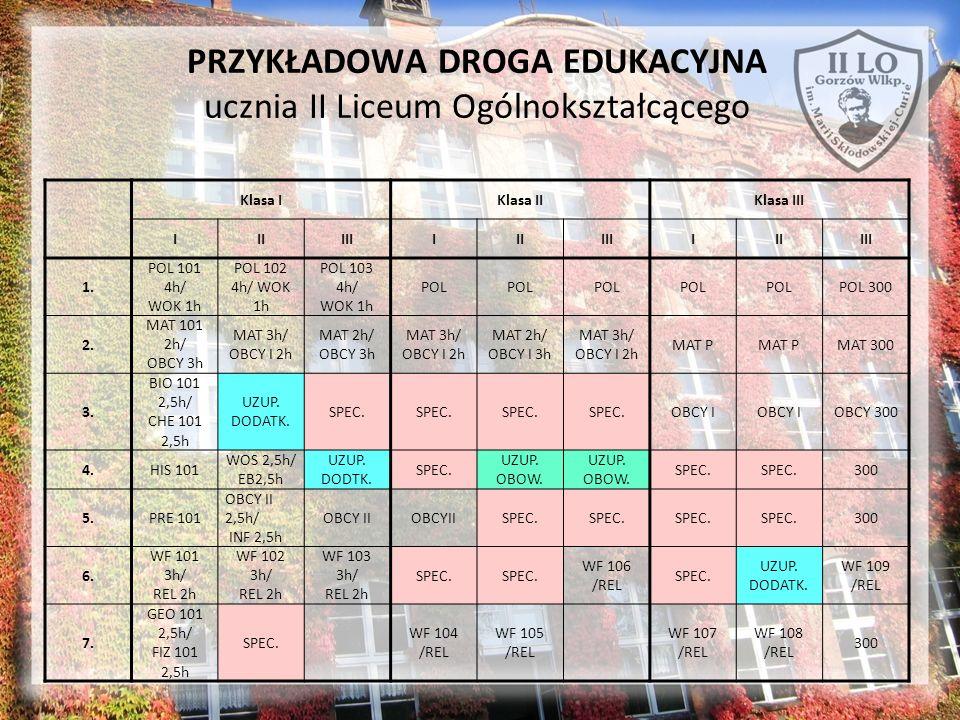 PRZYKŁADOWA DROGA EDUKACYJNA ucznia II Liceum Ogólnokształcącego Klasa IKlasa IIKlasa III IIIIIIIIIIIIIIIIII 1. POL 101 4h/ WOK 1h POL 102 4h/ WOK 1h