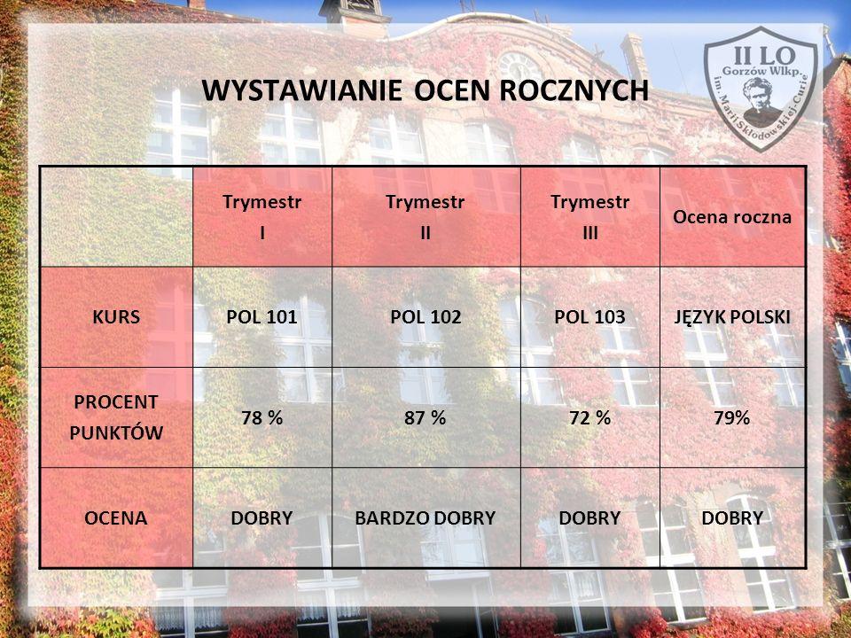Trymestr I Trymestr II Trymestr III Ocena roczna KURSPOL 101POL 102POL 103JĘZYK POLSKI PROCENT PUNKTÓW 78 %87 %72 %79% OCENADOBRYBARDZO DOBRYDOBRY WYS
